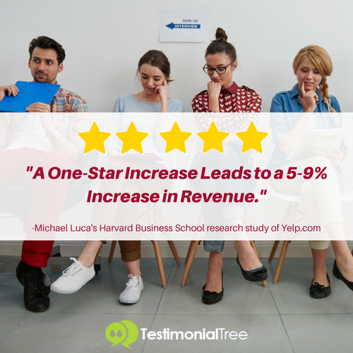 A-one-star-increase-leads-to-a-5-9%-increase-in-revenue-harvard-business-school-study-of-yelp-michael-luca-testimonial-tree-customer-reviews-ratings-testimonials-marketing