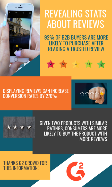 Revealing stats about reviews - Testimonial Tree