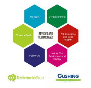 Reviews and Testimonial Influence on the Sales Cycle