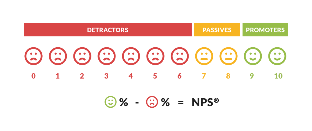 NPS - Net Promoter Score from Testimonial Tree Survey